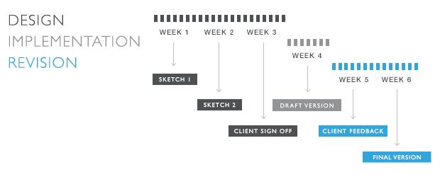 process-timeline_620x250